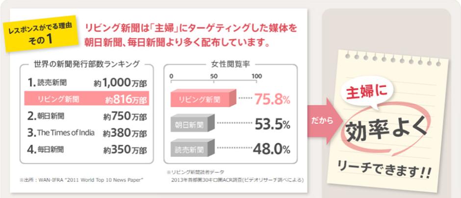 レスポンスが出る理由1リビング新聞は「主婦」にターゲティングした媒体を朝日新聞、毎日新聞より多く配布しています