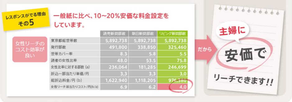 レスポンスが出る理由5:一般紙に比べ、10~20%安価な料金設定をしています